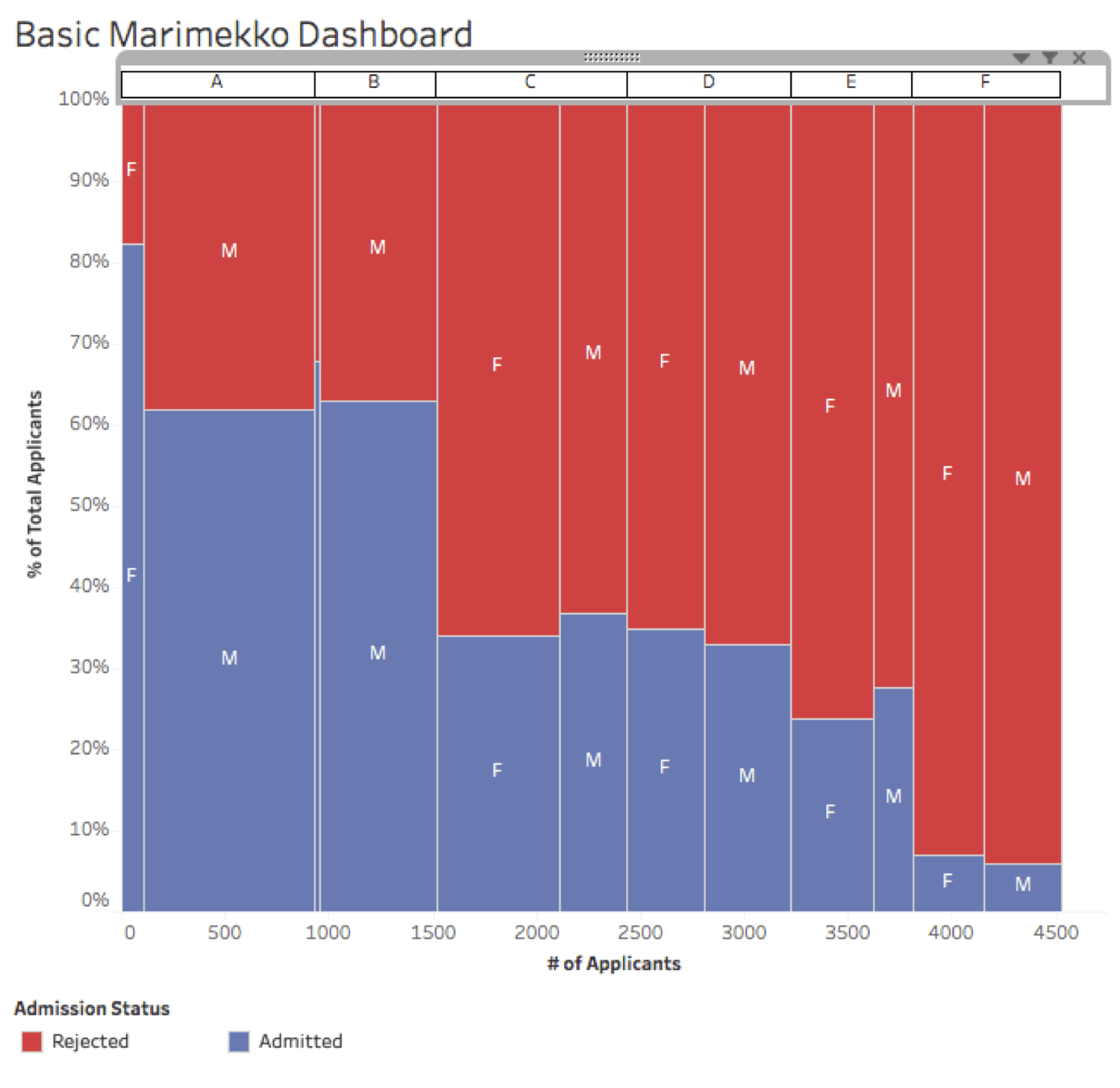How To Build A Marimekko Chart In Tableau
