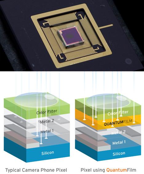 QuantumFilm: Quantum Dot-Based Image Sensor