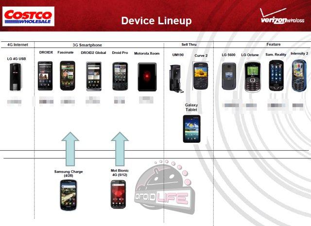 Costco device lineup
