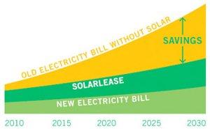 SolarCity graphic
