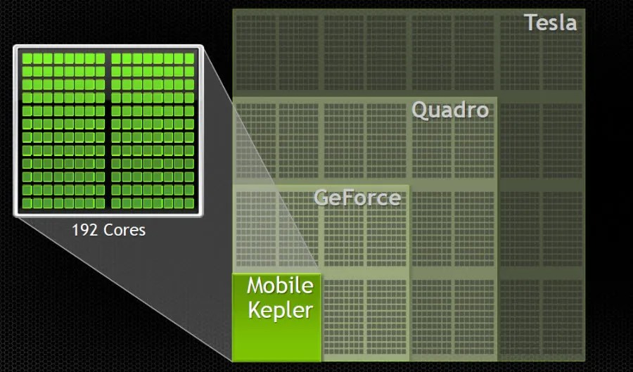 Each green square is a compute unit of the GPU