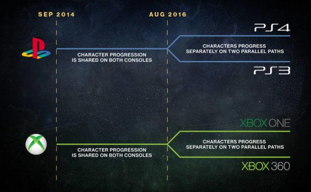 destiny legacy consoles