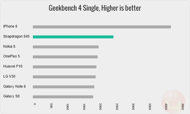 Qualcomm Snapdragon 845: Features and Benchmarks | Ubergizmo