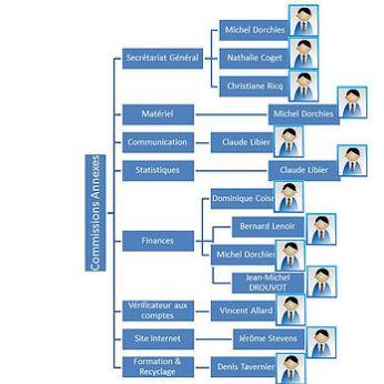 Organigramme 2016-2020 3