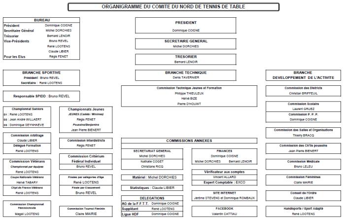 Organigramme Comité du Nord de Tennis de Table
