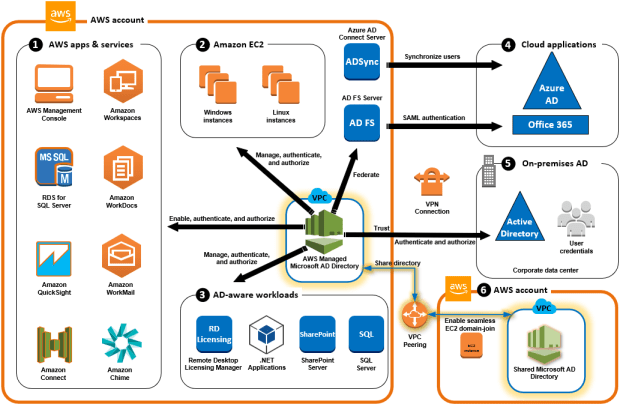 The 101: What is AWS Managed Active Directory? – CDubHub us