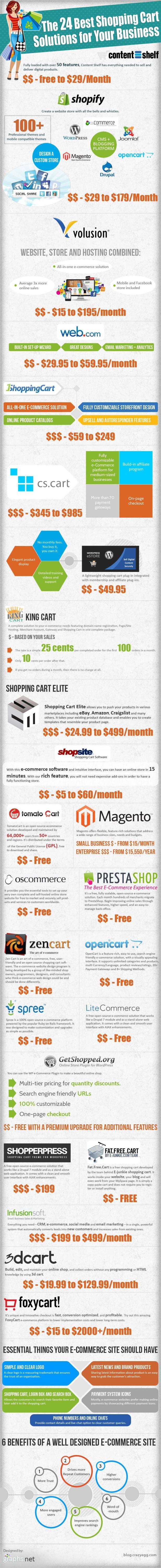 24 mã nguồn website bán hàng tốt nhất