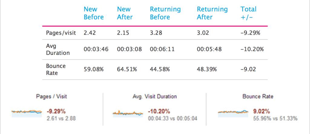 Table of pop up's effect on key metrics