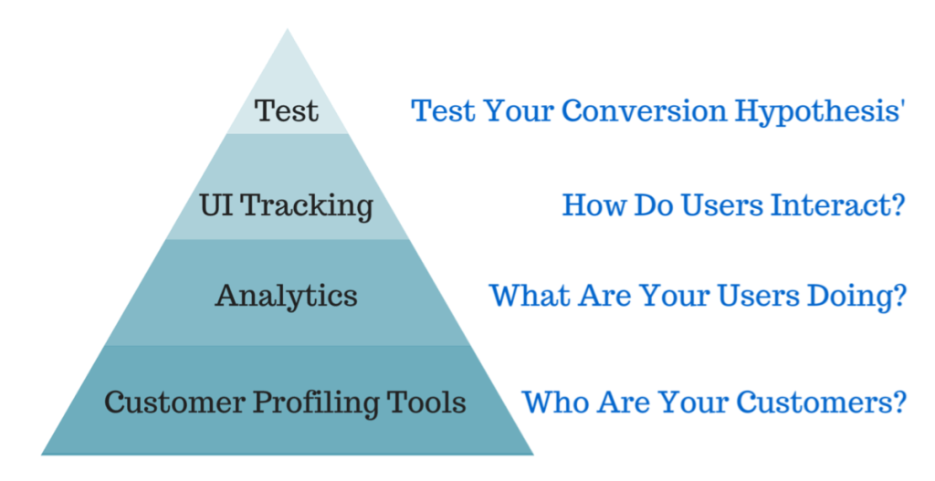 CRO Pyramid - the conversion optimization toolkit has tools for each level
