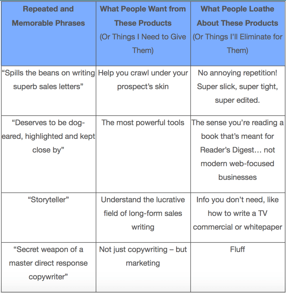 Copywriting review mining table