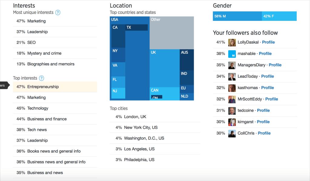 Twitter Analytics Followers / Audience Data