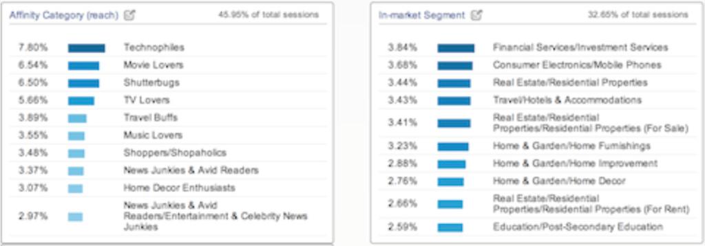 Analytics Interests