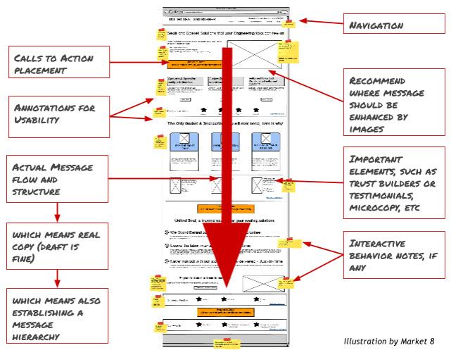 website_wireframe-Customer-Centric-Stargate-2