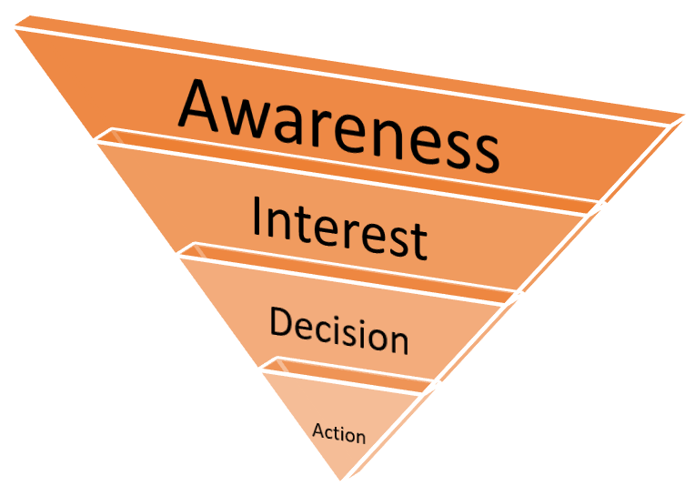 sales-funnel-stages