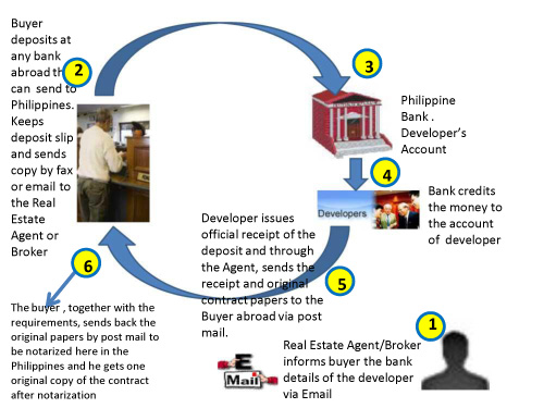 How to Purchase Real Estate Online