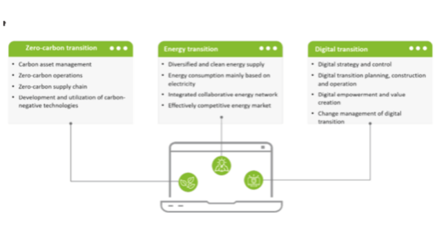 Three Core Capabilities of Zero-carbon Smart Energy System | CebuFinest