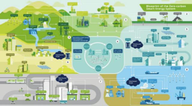Blueprint of Zero-carbon Smart Energy System | CebuFinest