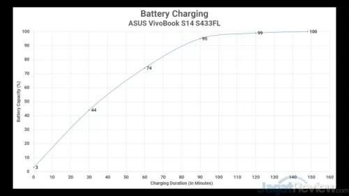 Hasil tes waktu charging
