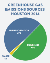 Greenhouse Gas Emissions Sources Houston 2014: Buildings 49%, Transportation 47%, Waste 4%