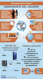 Infografia WD