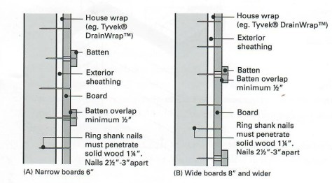 Graphic on how to install Western Red Cedar Board and Batten Siding