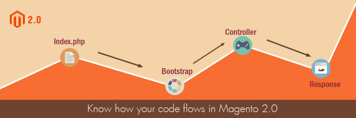Magento 2.0 request Flow