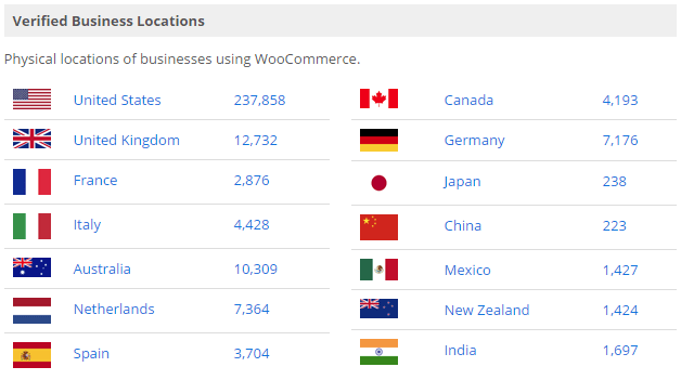 woocommerce-business-location