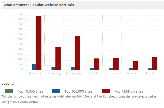 Woocommerce Website Usage (Vertical Wise)
