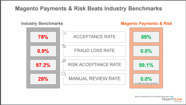 Magento Payments and Risk