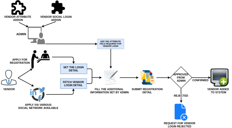 multi vendor marketplace open source