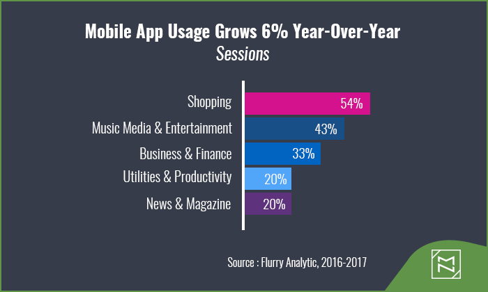 WooCommerce Mobile App usage