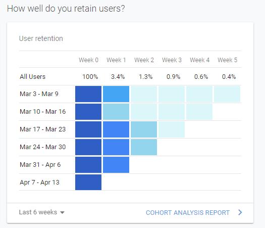 demographics on Shopify