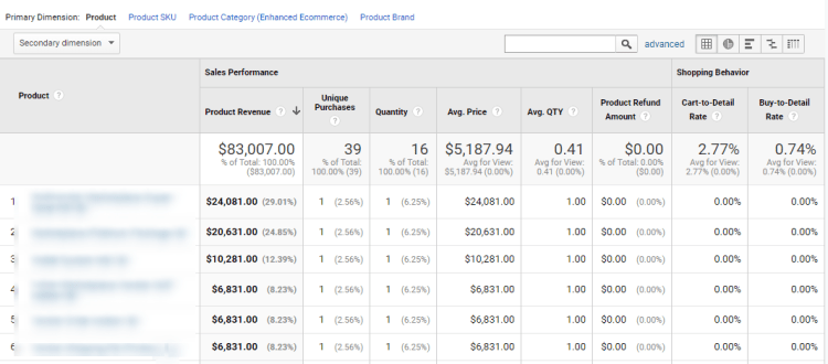 all you need to know about Google Analytics
