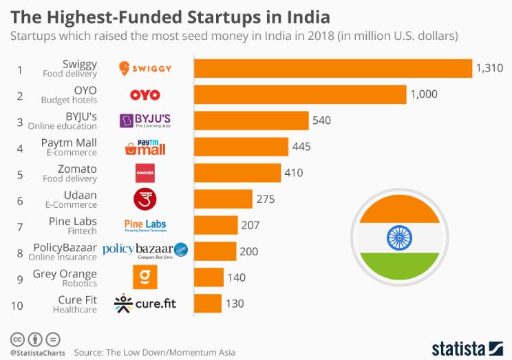 The maturing startup scenario in India- Startup Ecosystem