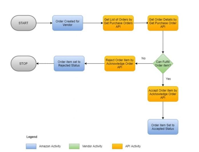 order api integration