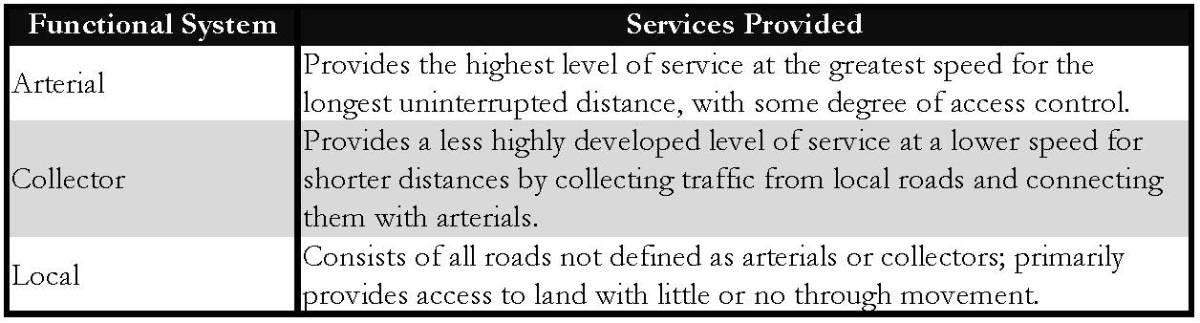 traffic - Community & Environmental Defense Services