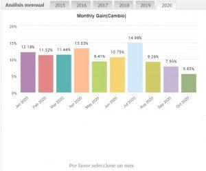 rentabilidades anuales de cuentas de trading de operadores profesionales