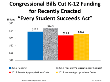 "Congressional Bills Cut K-12 Funding for Recently Enacted ""Every Student Succeeds Act"""