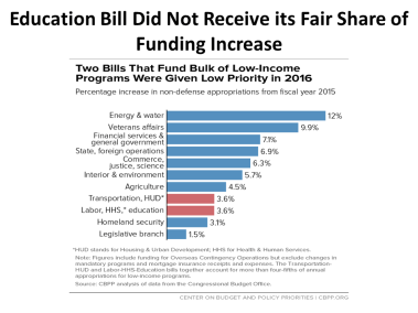 Education Bill Did Not Receive its Fair Share of Funding Increase