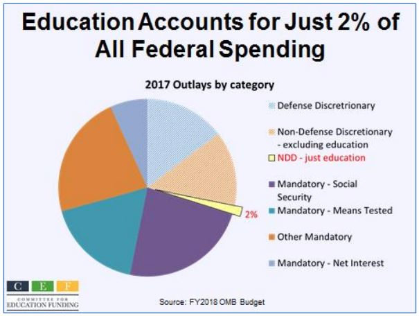 Education Accounts for Just 2% of All Federal Spending