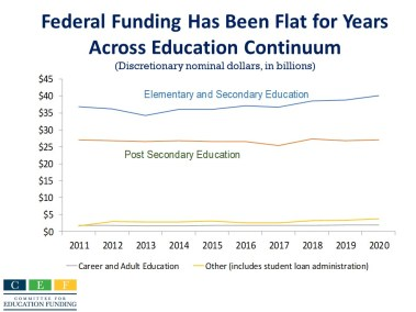 Federal Education Funding has been Flat for Years