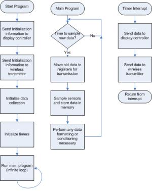 Functional Description and Complete System Block Diagram