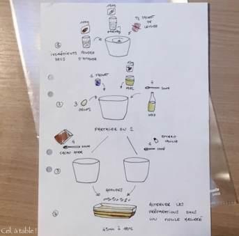 La recette illustrée du marbré