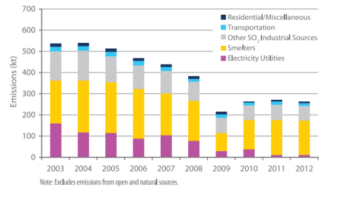 figure-1-annual-so2-emissions-by-sector-ontario1