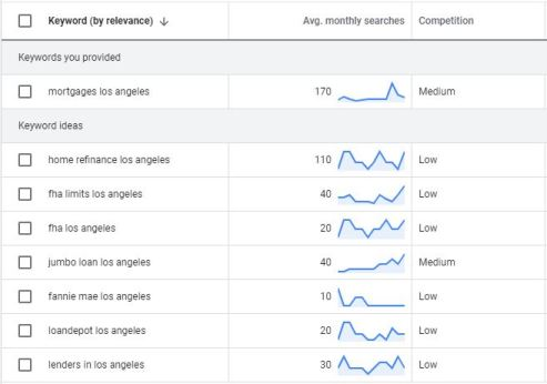 Google keyword planner results for mortgages los angeles.