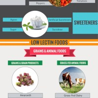 Feel Better by Avoiding Lectins
