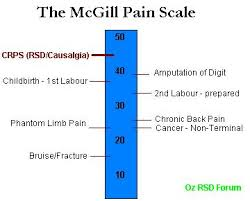 CRPS pain scale