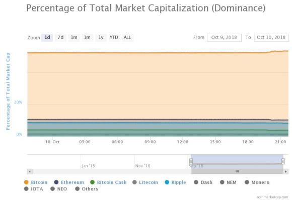 Percentage of Bitcoin 24-hours Dominance. Source: CoinMarketCap