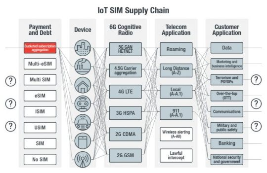 Figure 1. IoT SIM supply chain compromise threat model