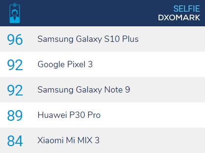 Sforum - Trang thông tin công nghệ mới nhất top5selfiedxomark Huawei P30 Pro có điểm selfie camera là 89, thấp hơn Galaxy S10 Plus với 96 điểm